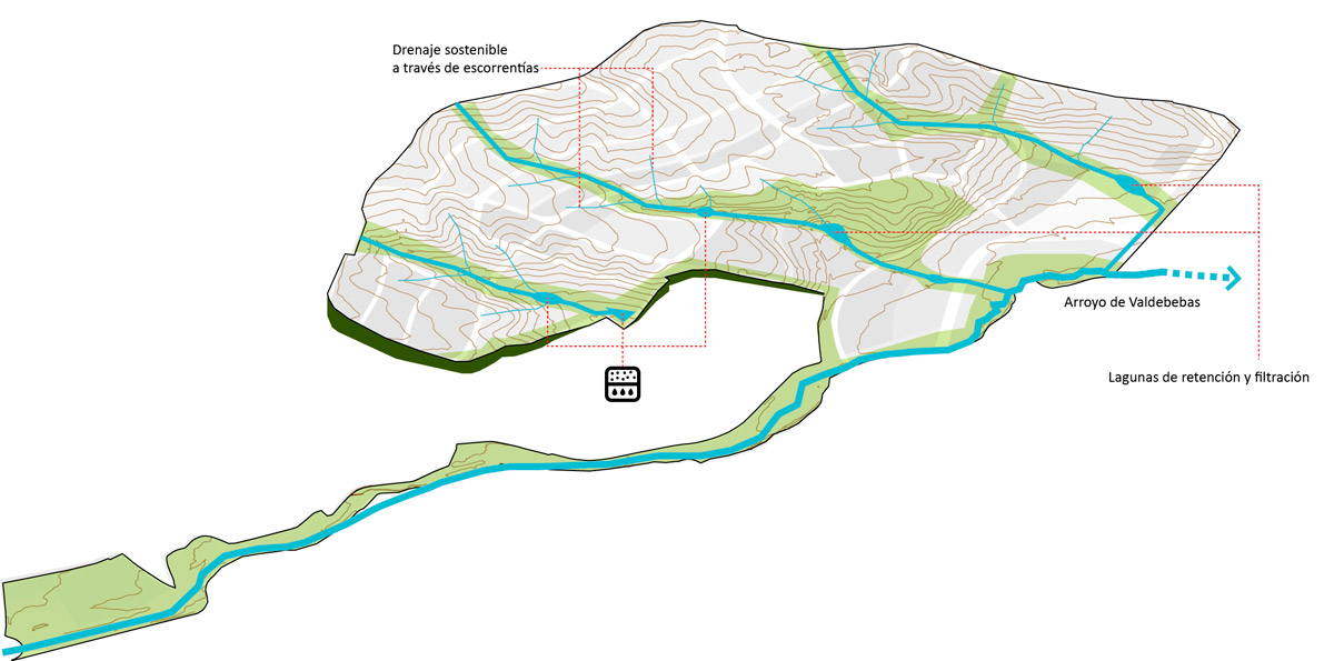 Sistema hídrico de Solana de Valdebebas